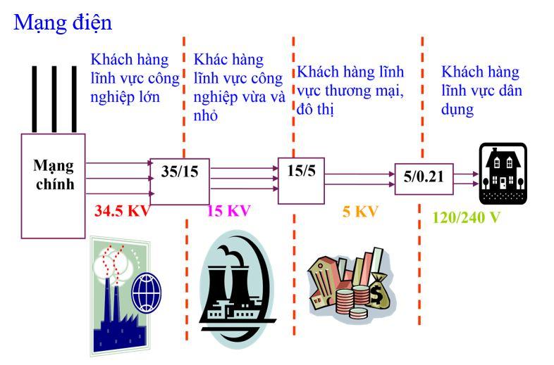 Phân loại lưới điện truyền tải và phân phối đến gia đình