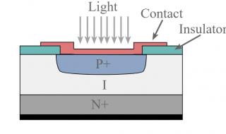 Cấu trúc PIN Photodiode